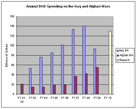 DOD Iraq and Afghan