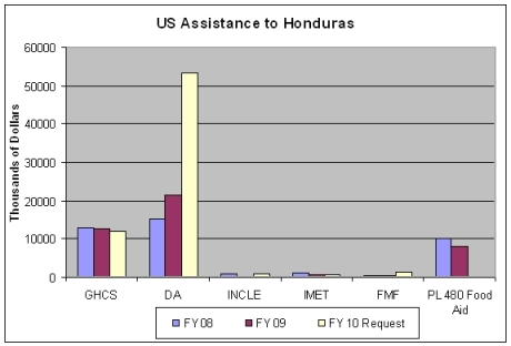 US Assistance to Honduras