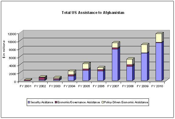 afghanistan fiscal policy Review our cookies policy for more details and to change your cookie preference  netflix's look at america in afghanistan is neither funny nor serious.