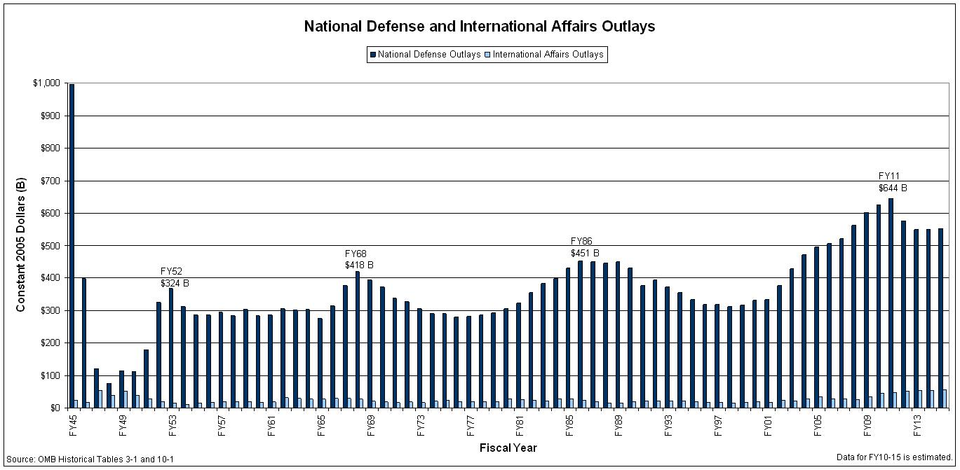 national security defense budget spending Global defense spending in 2018 is expected to reach the highest levels recorded since the end of the cold war that's according to jane's defense budget , the annual forecast produced by ihs.